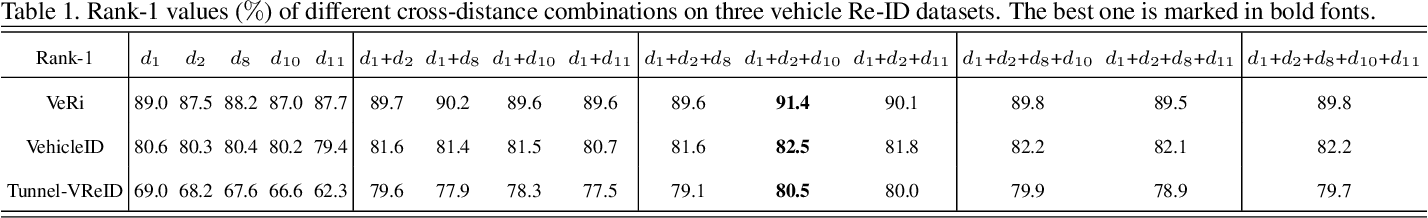 Figure 2 for DCDLearn: Multi-order Deep Cross-distance Learning for Vehicle Re-Identification