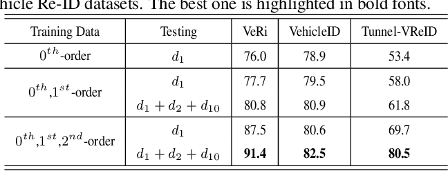 Figure 4 for DCDLearn: Multi-order Deep Cross-distance Learning for Vehicle Re-Identification