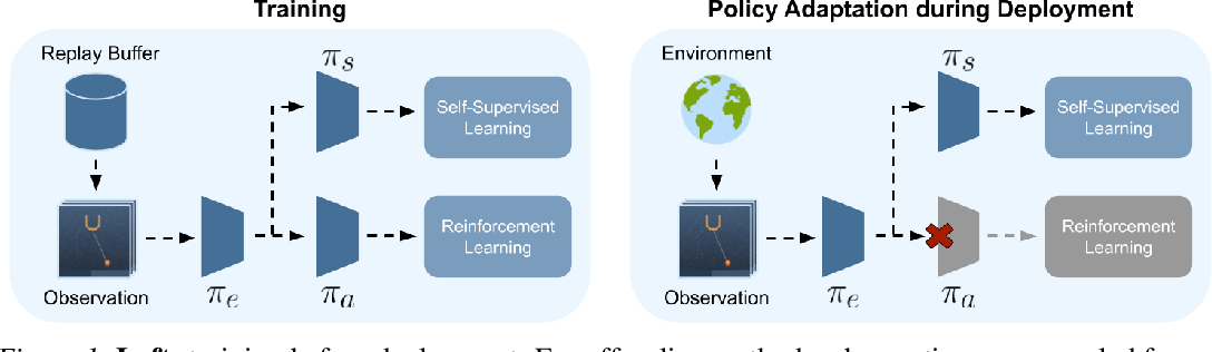 Figure 1 for Self-Supervised Policy Adaptation during Deployment