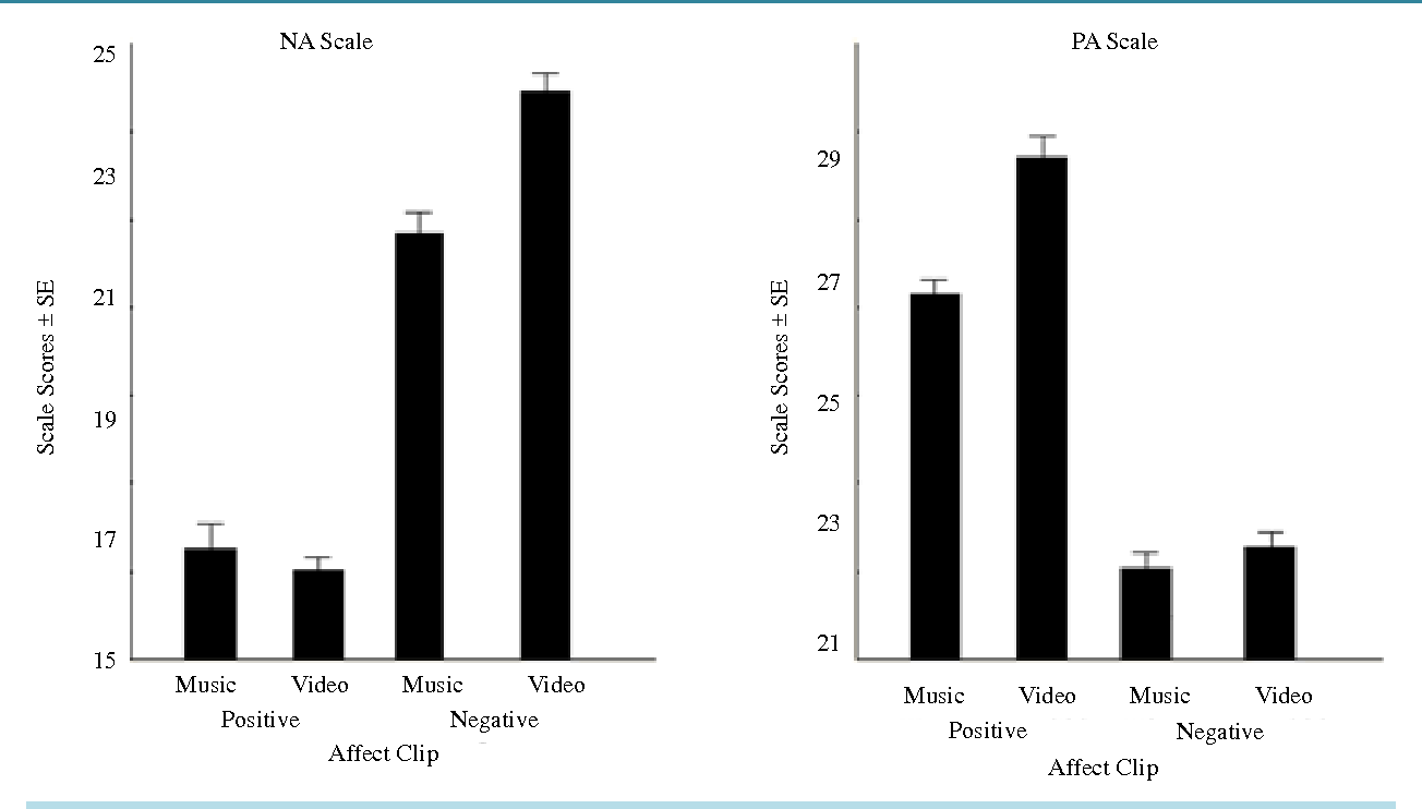 Figure 1. Expected mean Negative Affect scores (NA; left panel) and Positive Affect scores (PA; right panel) as a function of type of affect-induction clip (Positive and Negative Affect) and induction tool (video clip and music clip).