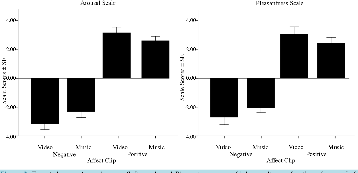 Figure 2. Expected mean Arousal scores (left panel) and Pleasantness scores (right panel) as a function of type of affect-induction clip (Positive and Negative) and as a function of affect induction tool.