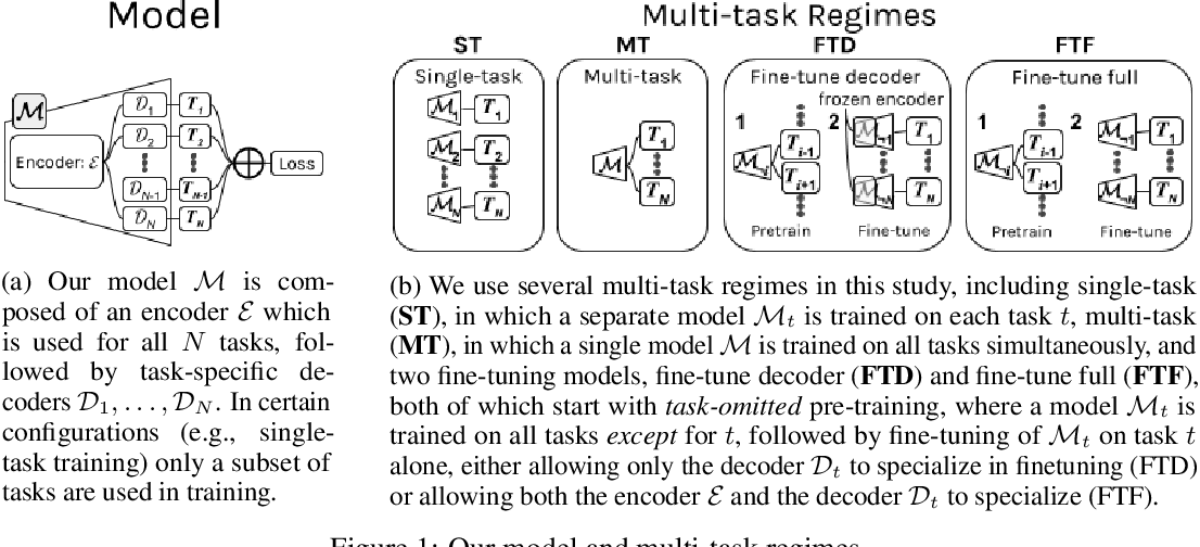 Figure 1 for A Comprehensive Evaluation of Multi-task Learning and Multi-task Pre-training on EHR Time-series Data