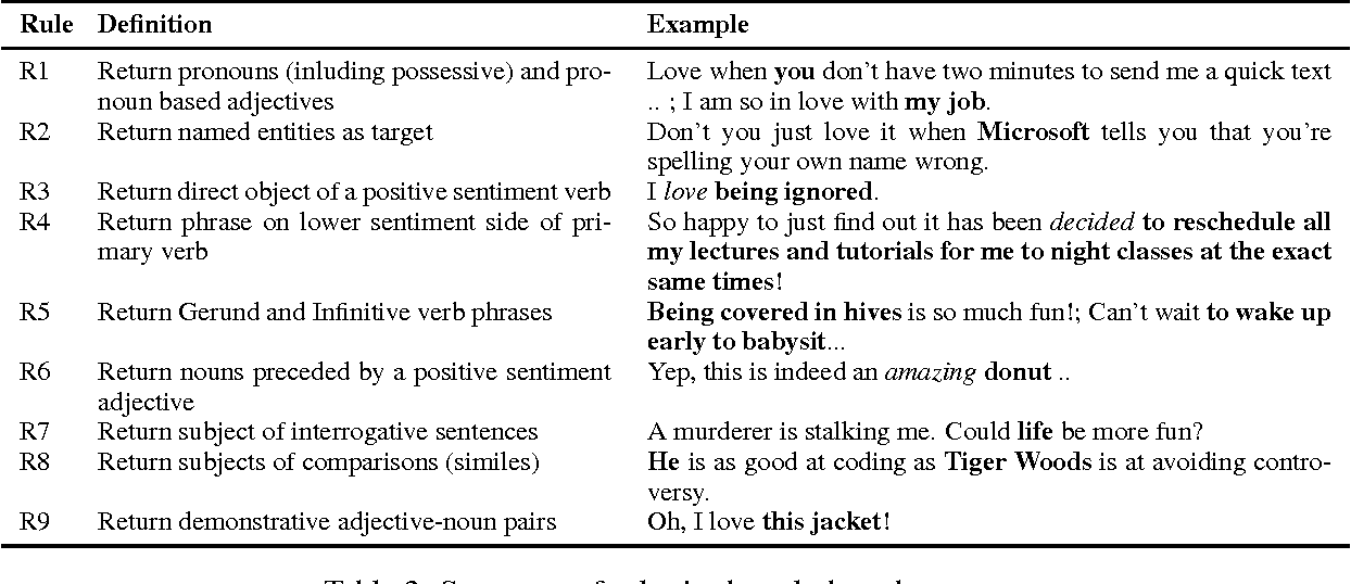Figure 3 for Automatic Identification of Sarcasm Target: An Introductory Approach