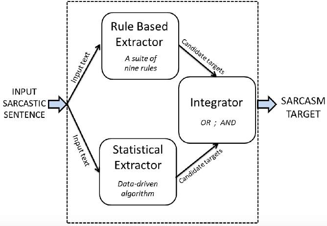 Figure 1 for Automatic Identification of Sarcasm Target: An Introductory Approach