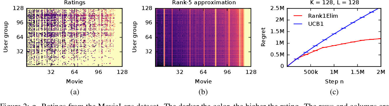 Figure 3 for Stochastic Rank-1 Bandits
