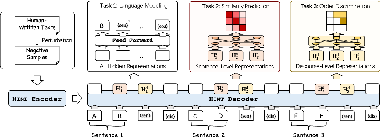 Figure 3 for Long Text Generation by Modeling Sentence-Level and Discourse-Level Coherence