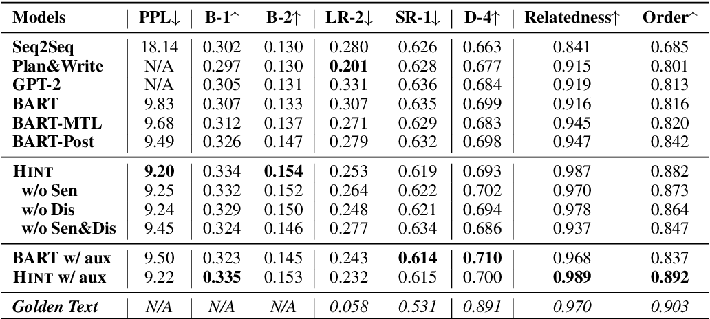 Figure 4 for Long Text Generation by Modeling Sentence-Level and Discourse-Level Coherence