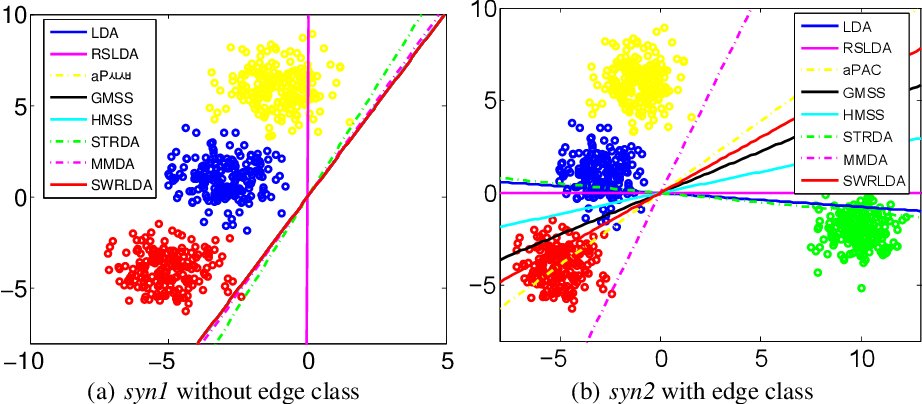 Figure 3 for Self-Weighted Robust LDA for Multiclass Classification with Edge Classes