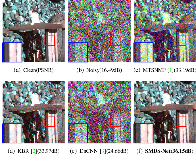 Figure 1 for SMDS-Net: Model Guided Spectral-Spatial Network for Hyperspectral Image Denoising