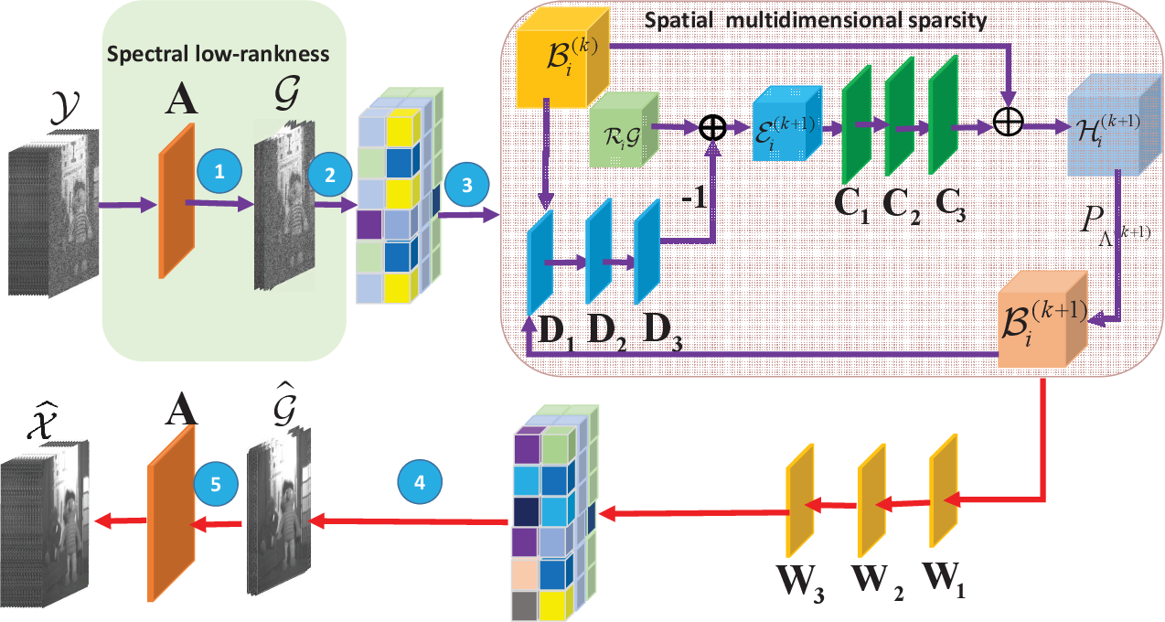 Figure 2 for SMDS-Net: Model Guided Spectral-Spatial Network for Hyperspectral Image Denoising