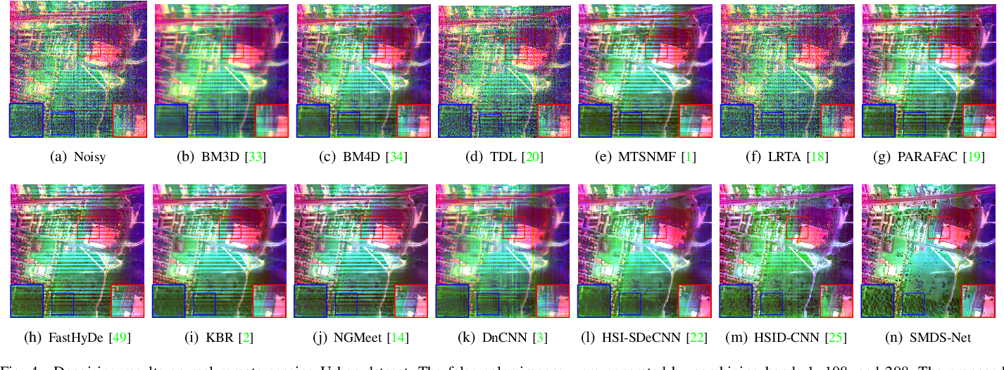 Figure 3 for SMDS-Net: Model Guided Spectral-Spatial Network for Hyperspectral Image Denoising