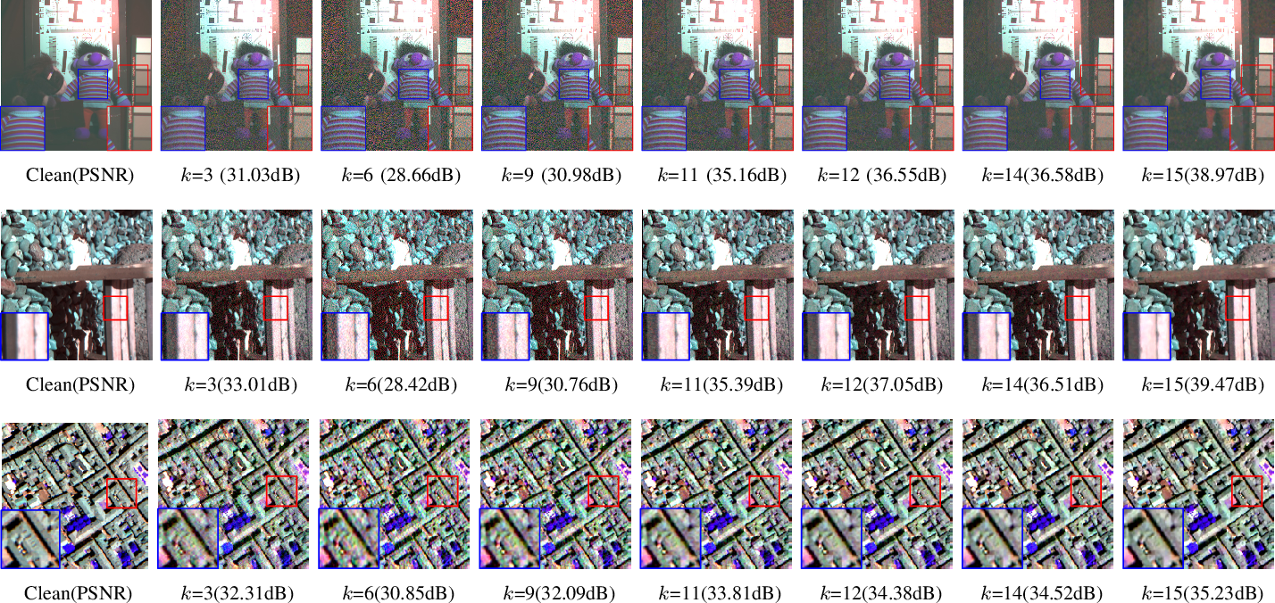 Figure 4 for SMDS-Net: Model Guided Spectral-Spatial Network for Hyperspectral Image Denoising