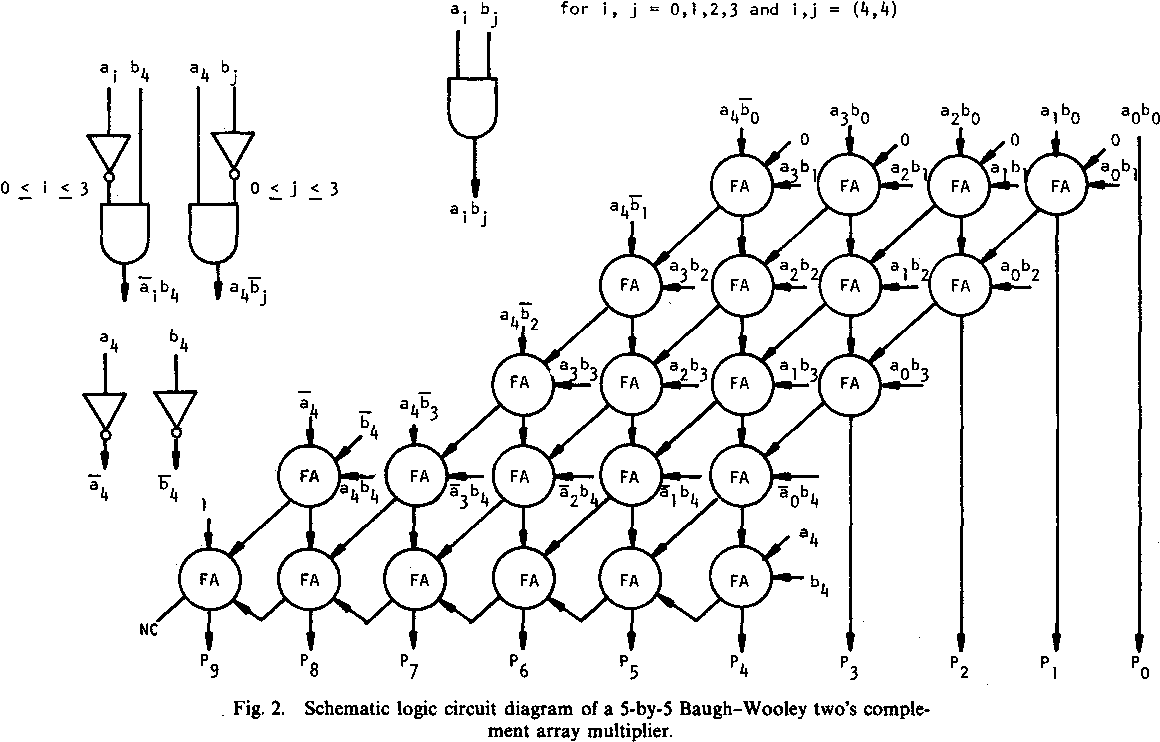 2. Schematic logic circuit diagram ment arra