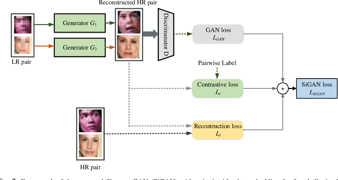 Figure 2 for SiGAN: Siamese Generative Adversarial Network for Identity-Preserving Face Hallucination