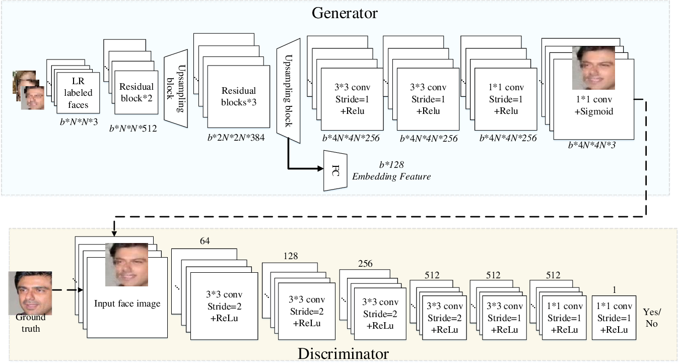 Figure 3 for SiGAN: Siamese Generative Adversarial Network for Identity-Preserving Face Hallucination
