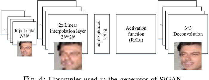Figure 4 for SiGAN: Siamese Generative Adversarial Network for Identity-Preserving Face Hallucination