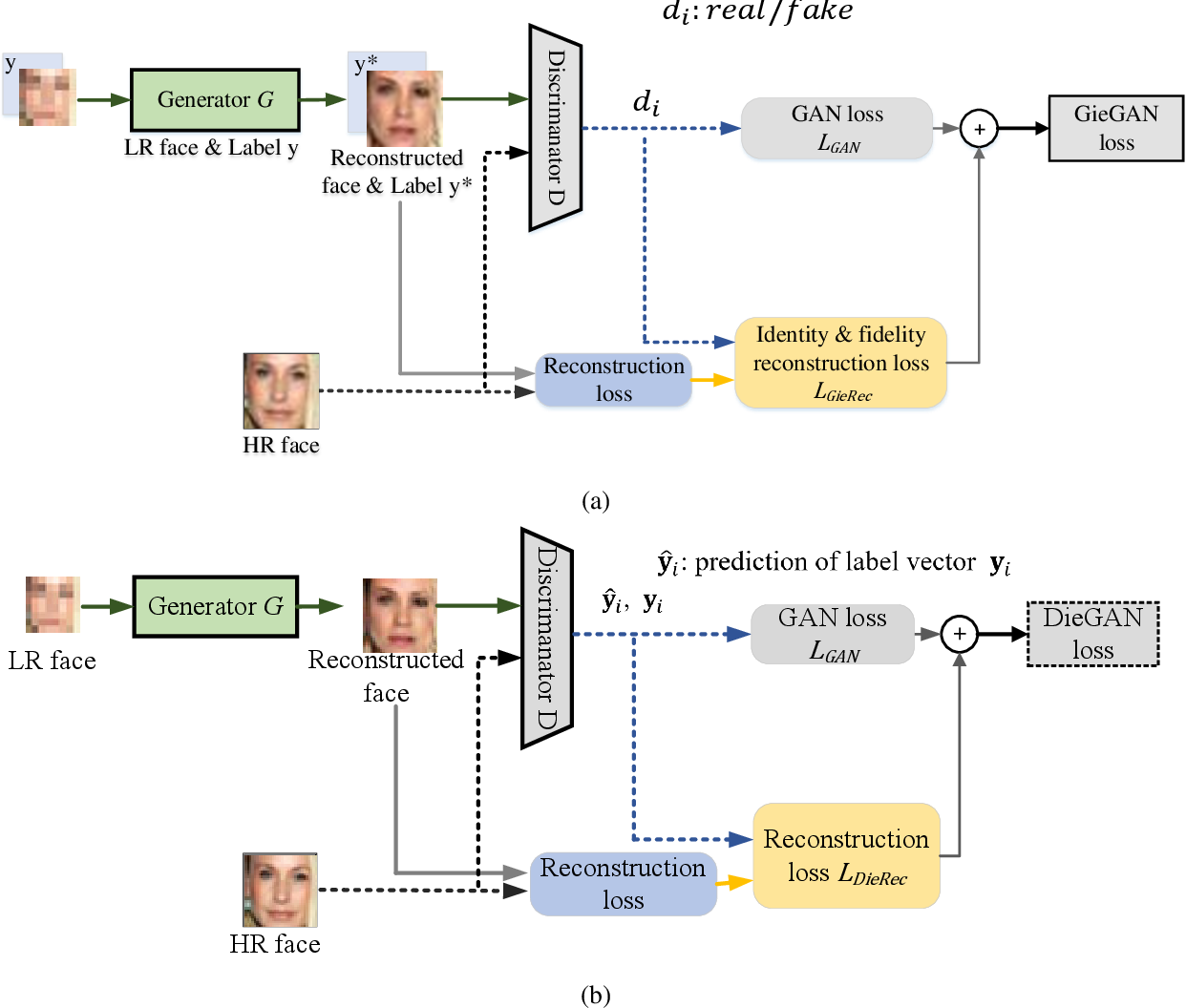 Figure 5 from SiGAN: Siamese Generative Adversarial Network for