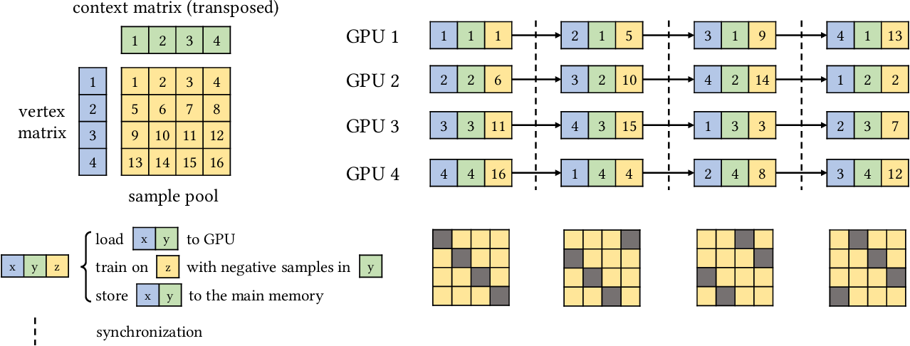 Figure 3 for GraphVite: A High-Performance CPU-GPU Hybrid System for Node Embedding