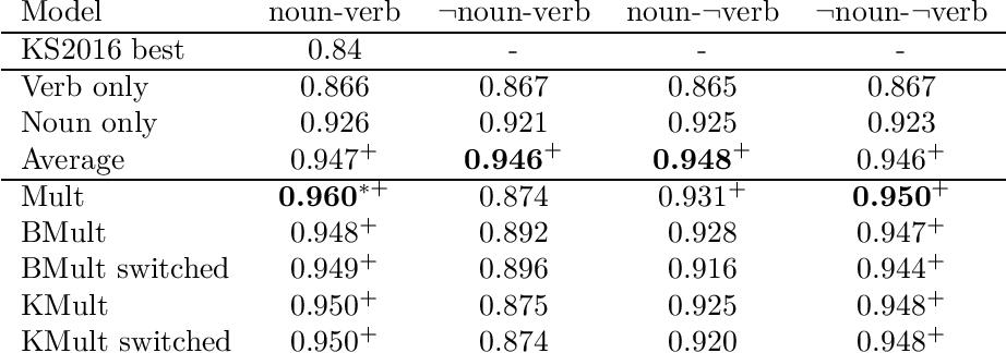 Figure 1 for Towards logical negation for compositional distributional semantics