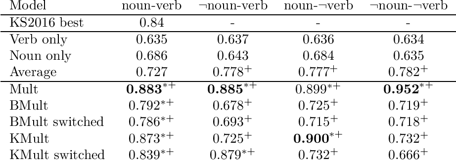Figure 2 for Towards logical negation for compositional distributional semantics