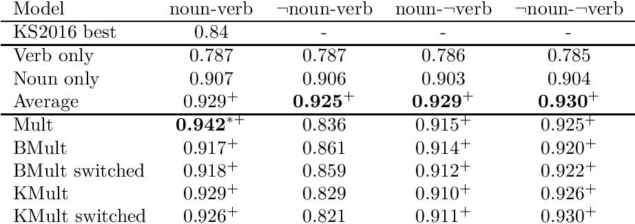 Figure 3 for Towards logical negation for compositional distributional semantics