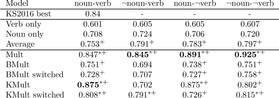 Figure 4 for Towards logical negation for compositional distributional semantics