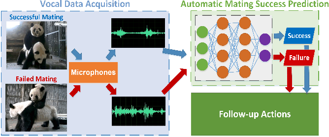Figure 1 for Audio-based automatic mating success prediction of giant pandas
