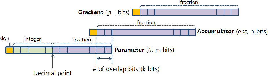 Figure 1 for Training Deep Neural Network in Limited Precision