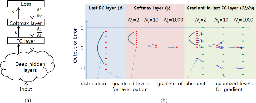 Figure 3 for Training Deep Neural Network in Limited Precision