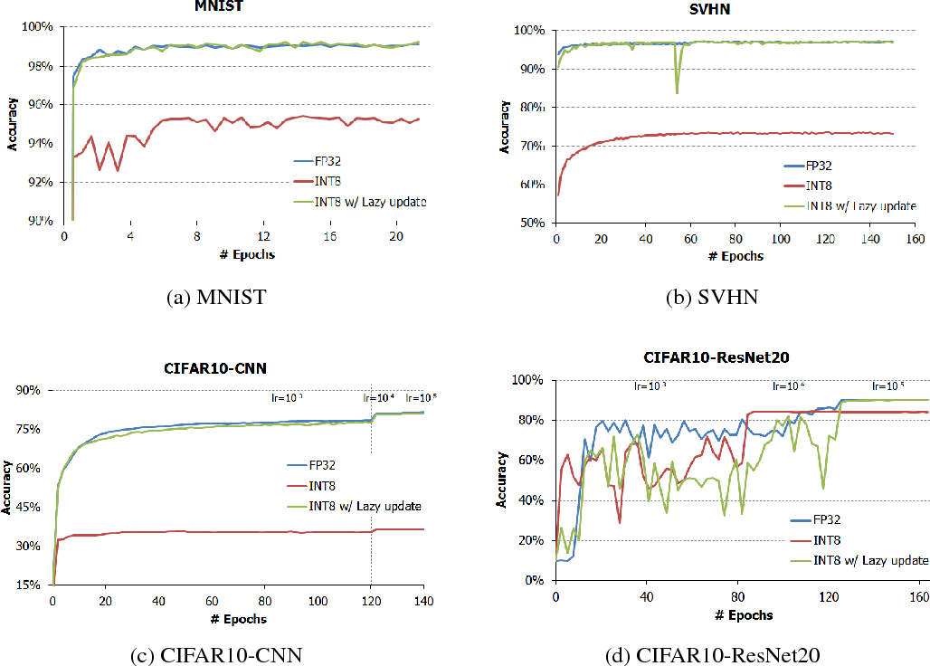 Figure 4 for Training Deep Neural Network in Limited Precision