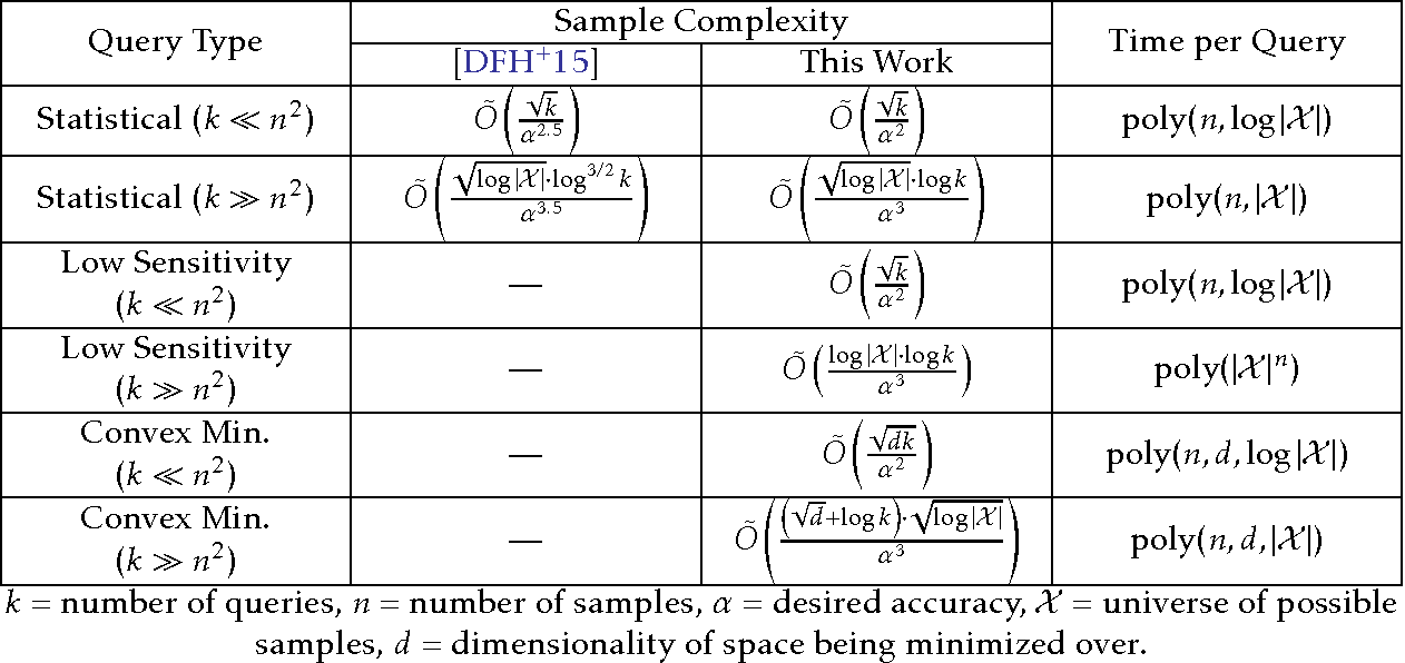 Figure 1 for More General Queries and Less Generalization Error in Adaptive Data Analysis