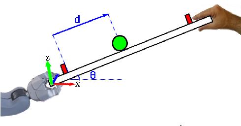 Figure 2 for A Sensorimotor Reinforcement Learning Framework for Physical Human-Robot Interaction