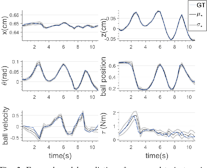Figure 3 for A Sensorimotor Reinforcement Learning Framework for Physical Human-Robot Interaction