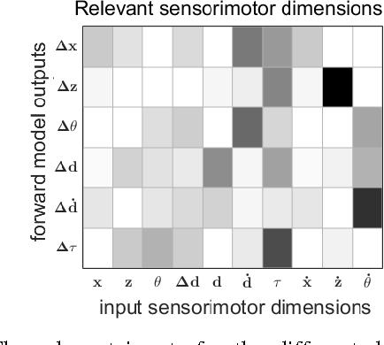 Figure 4 for A Sensorimotor Reinforcement Learning Framework for Physical Human-Robot Interaction