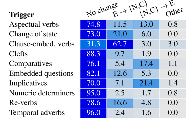 Figure 4 for NOPE: A Corpus of Naturally-Occurring Presuppositions in English