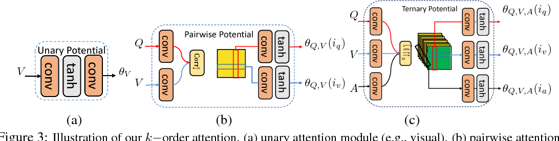 Figure 4 for High-Order Attention Models for Visual Question Answering