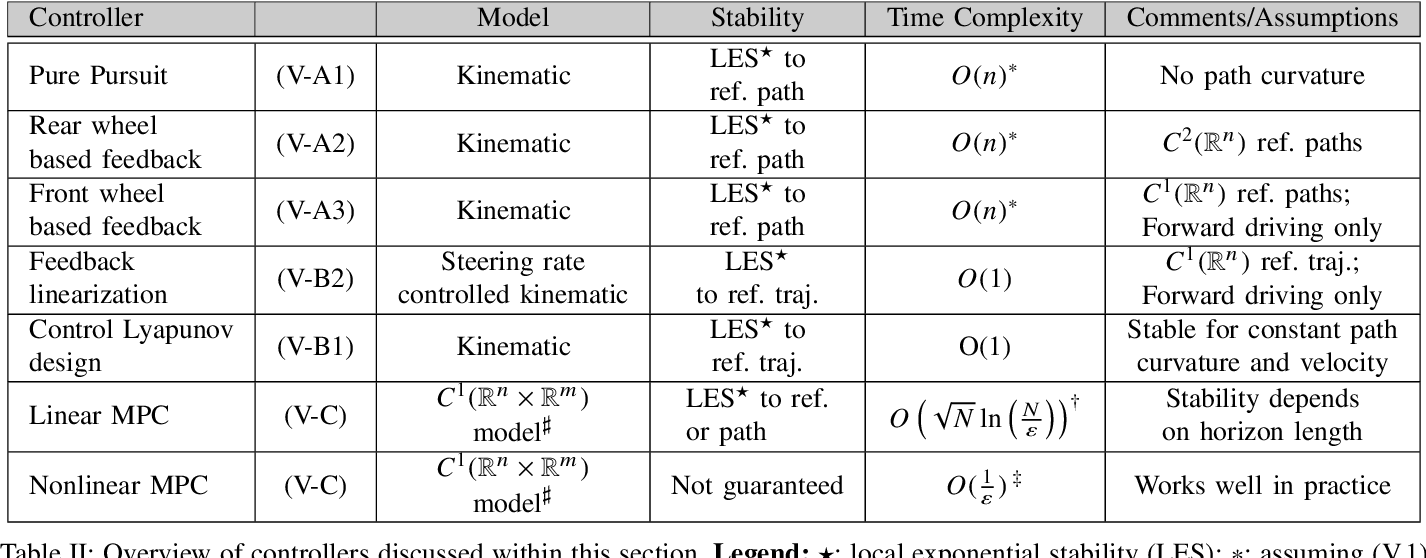 Figure 3 for A Survey of Motion Planning and Control Techniques for Self-driving Urban Vehicles