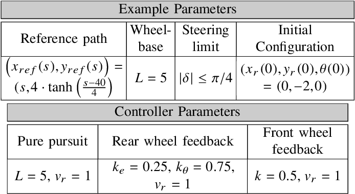 Figure 4 for A Survey of Motion Planning and Control Techniques for Self-driving Urban Vehicles