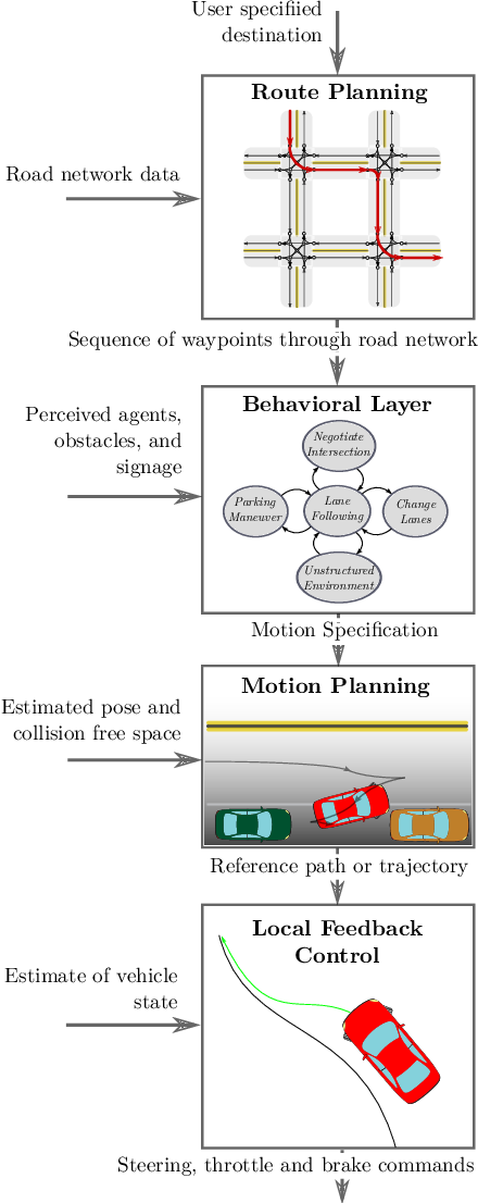 Figure 2 for A Survey of Motion Planning and Control Techniques for Self-driving Urban Vehicles