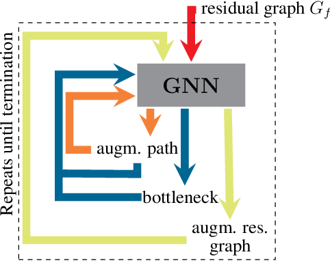 Figure 1 for Neural Bipartite Matching