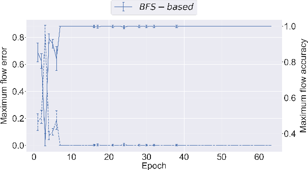 Figure 3 for Neural Bipartite Matching