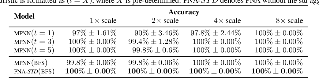 Figure 2 for Neural Bipartite Matching