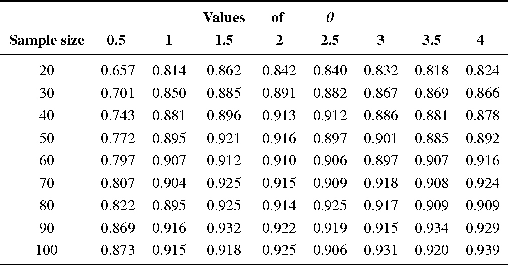 Table 4 from On the Folded Normal Distribution - Semantic
