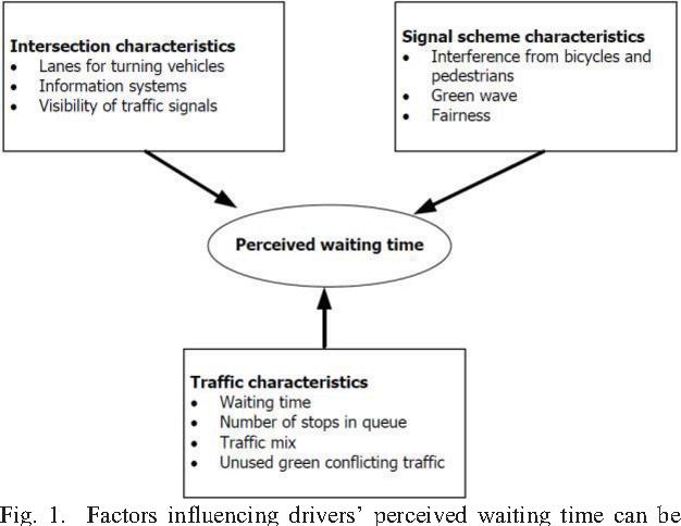 factors influencing perception