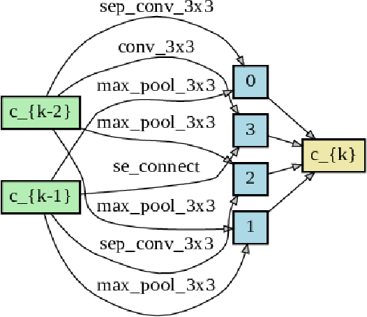 Figure 2 for SAR-NAS: Skeleton-based Action Recognition via Neural Architecture Searching