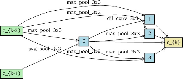 Figure 3 for SAR-NAS: Skeleton-based Action Recognition via Neural Architecture Searching