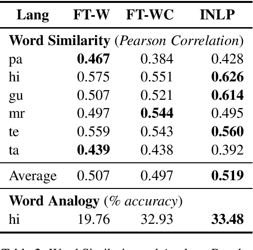Figure 2 for AI4Bharat-IndicNLP Corpus: Monolingual Corpora and Word Embeddings for Indic Languages