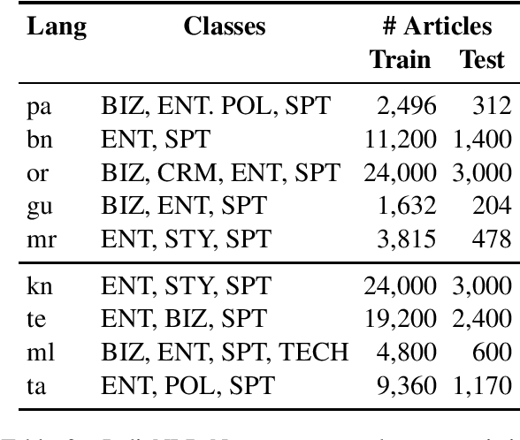 Figure 3 for AI4Bharat-IndicNLP Corpus: Monolingual Corpora and Word Embeddings for Indic Languages