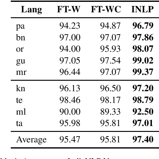 Figure 4 for AI4Bharat-IndicNLP Corpus: Monolingual Corpora and Word Embeddings for Indic Languages