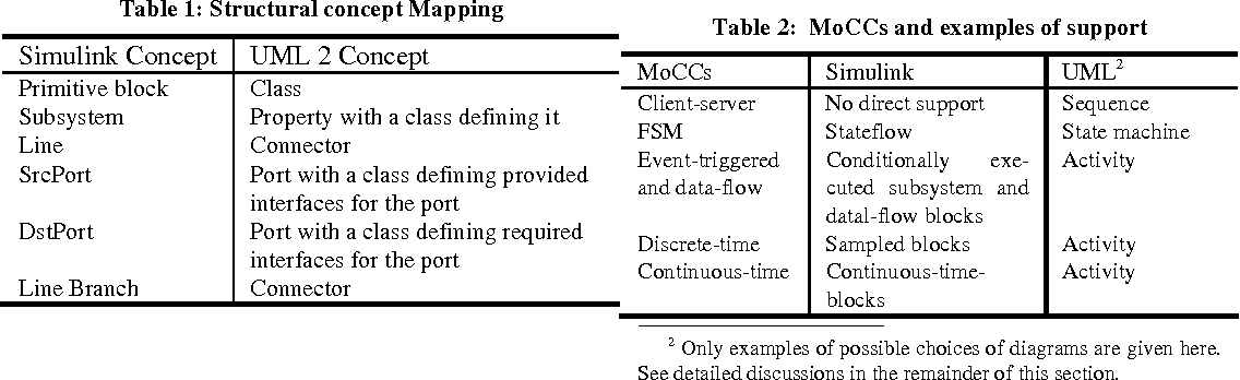 Table 2 from Combined usage of UML and Simulink in the